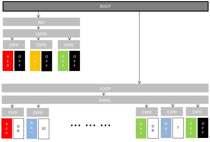 Синтаксическое дерево программы (TrafficLight)